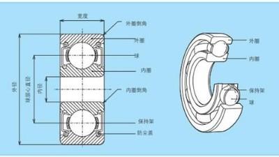 滚珠轴承的构造及生产工艺